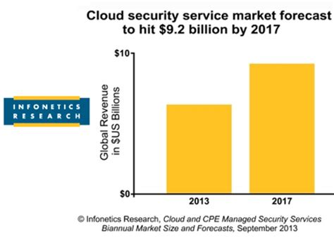 Research on cloud security